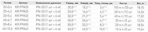 Труба полипропиленовая Композит Алюминий Koer
